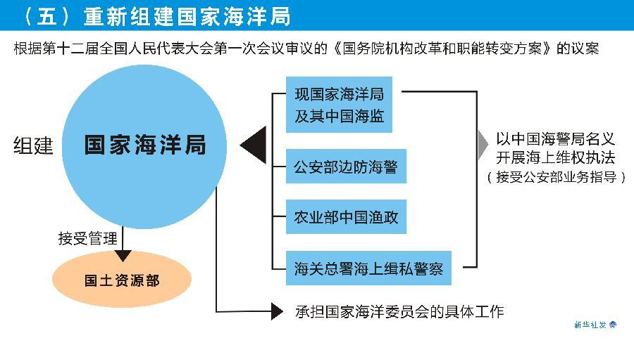 2014年国家机构改革_国家机关公车改革或将启动