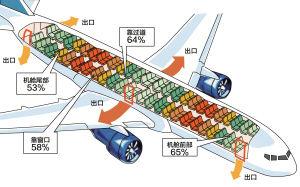 【转载】飞机失事如何自救 6条自救方法要谨记