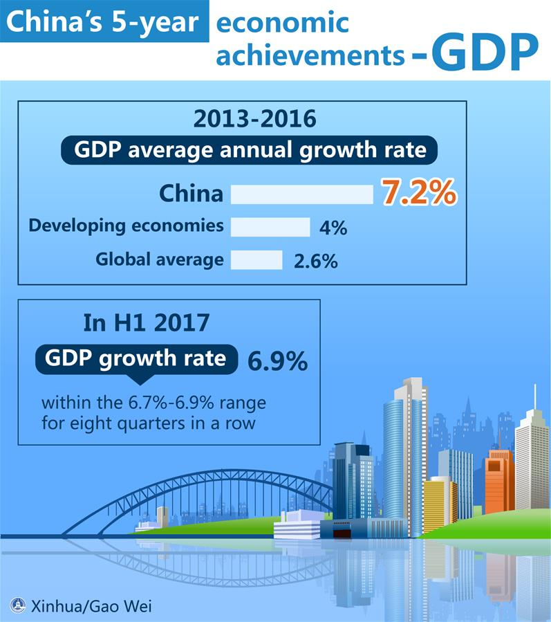 [GRAPHICS]CHINA'S 5-YEAR ECONOMIC ACHIEVEMENTS-GDP