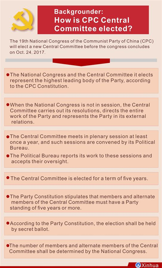 [GRAPHICS]CHINA-CPC-CENTRAL COMMITTEE-ELECTION