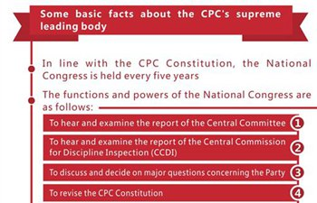 Graphics: CPC's supreme leading body