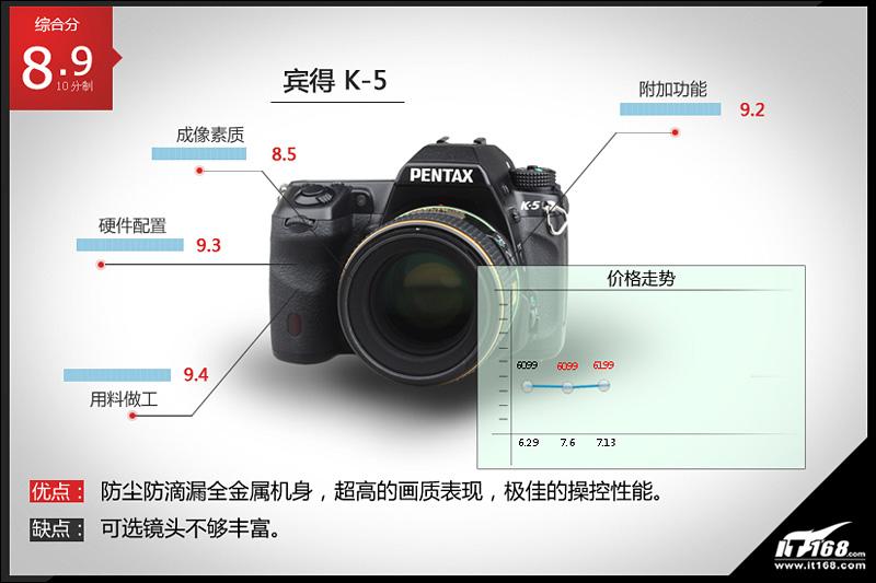 备受追捧的微单相机 - wuwei1101 - 西花社
