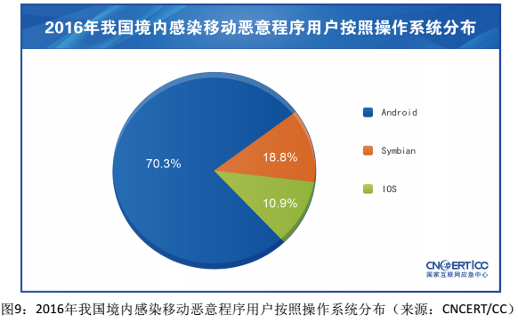 android operating system research papers