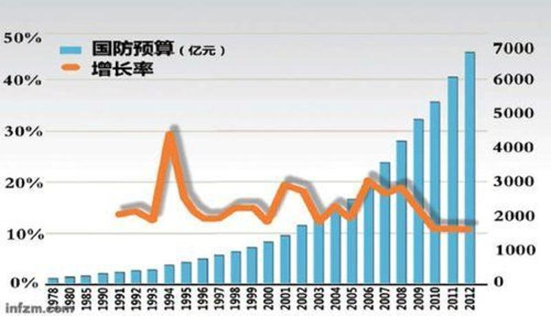 2020年中国的军费占G_中国历年军费表图片