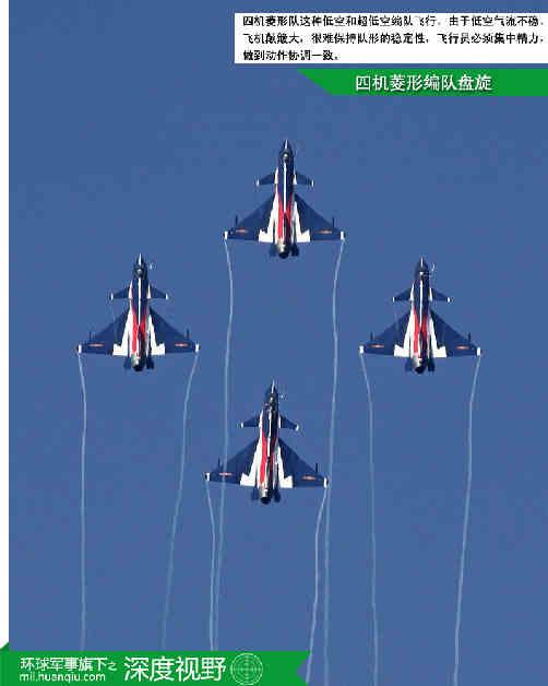 很难保持队形的稳定性,飞行员必须集中精力,做到动作协调一致.