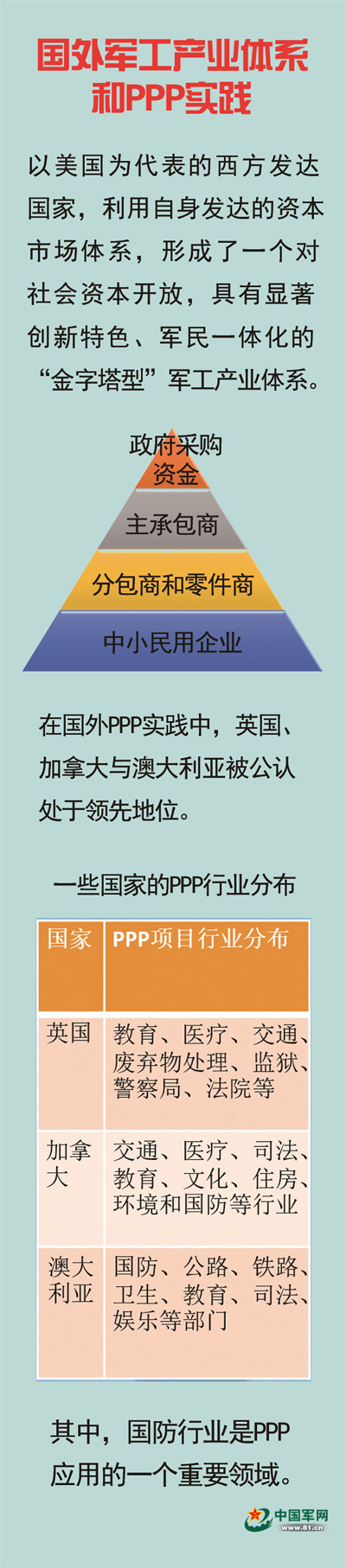 PPP模式对军民深度融合发展意味着什么?