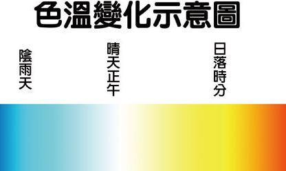 想拍出所見的色彩? 色溫和白平衡掃盲!