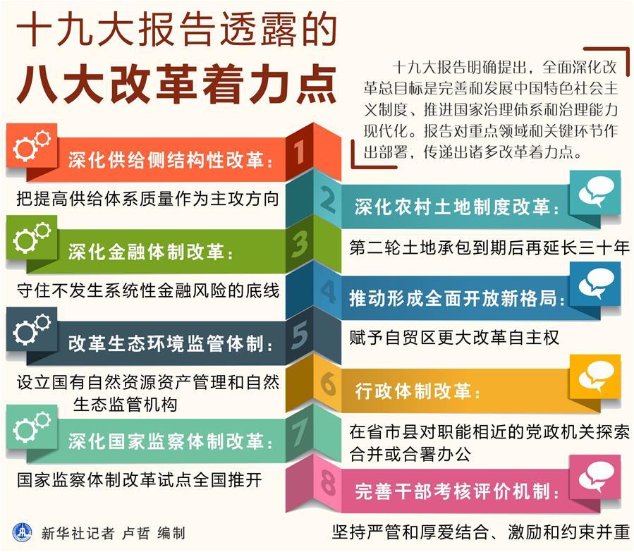 (图表)[十九大]十九大报告透露的八大改革着力点