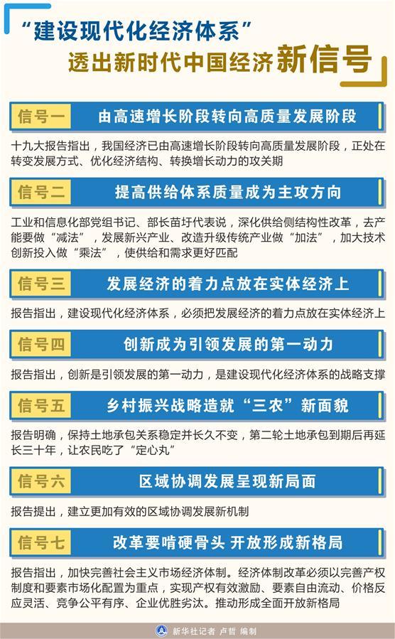 """(图表)[十九大]""""建设现代化经济体系""""透出新时代中国经济新信号"""