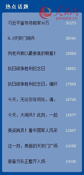 图为十大热点话题排行榜-网民阅兵情绪 大数据 裁军最受关注 广东人最