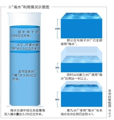 南水北调5亿立方入北京仍缺水专家称缺口太大