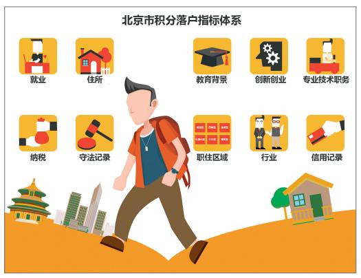 积分落户如何改变北京户籍分配格局