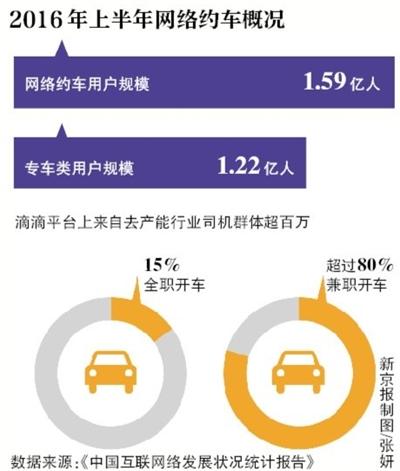 部分地方把网约车当出租车管控 或产生权力寻租