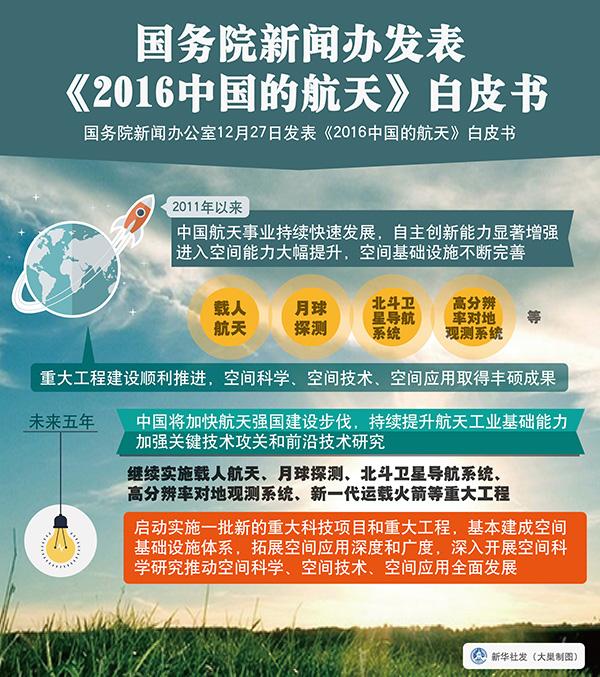 [转载]国务院新闻办发表《2016中国的航天》白皮书 - zhangfangkuai - 张方块的博客