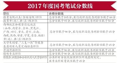 """7.9万人闯过""""首关"""" 进入2017年度国考面试"""