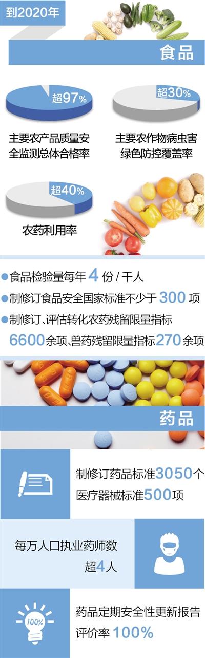 食药监总局:对食品生产经营者每年至少检查1次