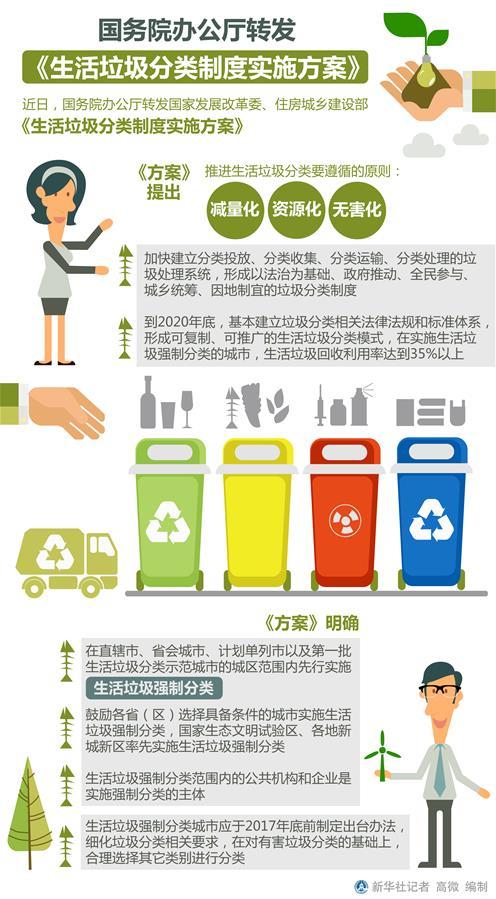 (图表)[时政]国务院办公厅转发《生活垃圾分类制度实施方案》