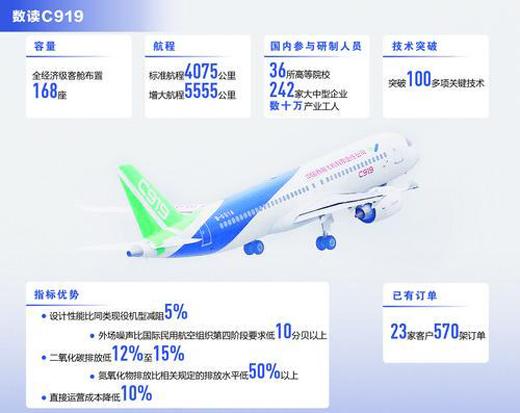 解码中国大客机:突破100多项技术,是纯