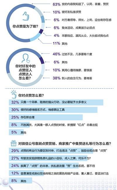 人民日报调查:仅6%网友认为微信点赞是刷存在感