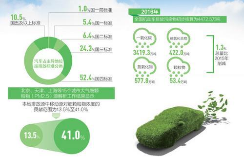 中国连8年成全球机动车产销第一大国 尾气污染前端防治