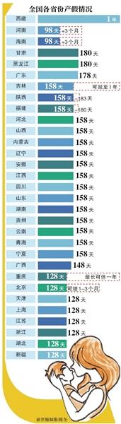[转载]30省份延长产假 西藏最长可休1年 - zhangfangkuai - 张方块的博客