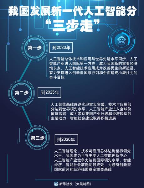 题:大智能时代的关键之举——五问AI国家战略