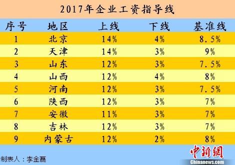 今年工资涨多少?9省份发布2017年工资指导线