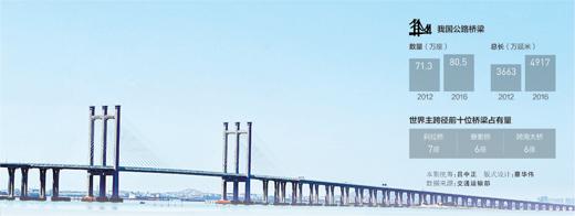 壮哉!中国桥 五年新建九万座