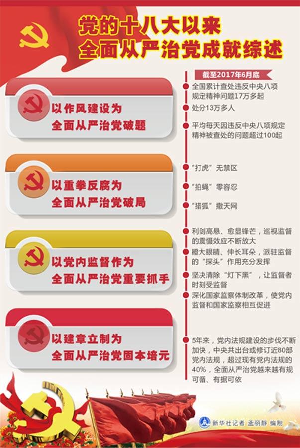 形成反腐败斗争压倒性态势——党的十八大以来全面从严治党成就综述