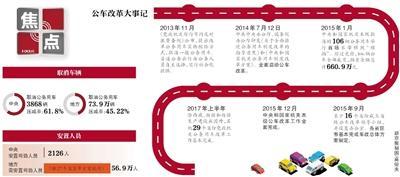 中央和国家机关公车压减逾6成 29省份车改基本完成