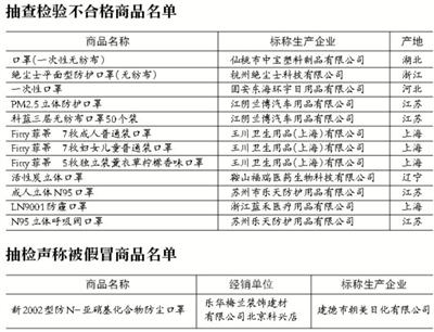 北京工商局抽检发现13款口罩不达标 过滤效果等存问题
