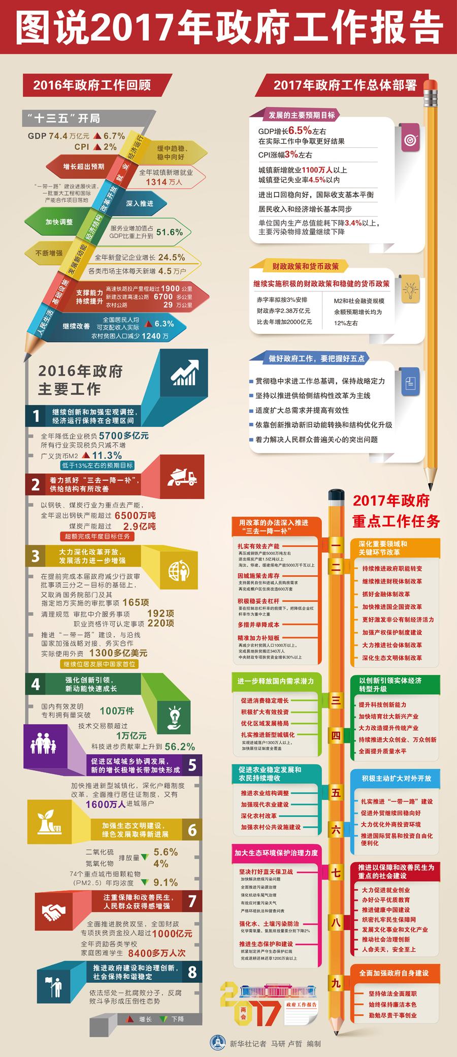 2017年中國政府工作報告全文(含2016年回顧);中國2017年打算做什麼?