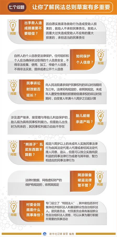 (图表)[两会・民法总则草案]七个问题 让你了解民法总则草案有多重要