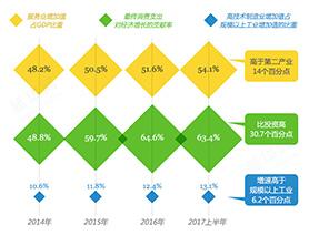 """中國""""新""""經濟圖景"""
