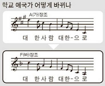 韩国中小学普及降调国歌 只因原版调高难唱