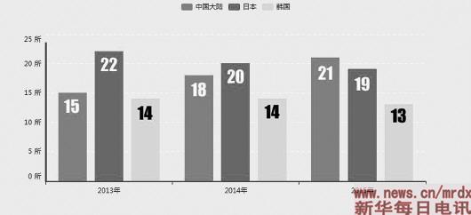 亚洲高校新排名中国真超日本了