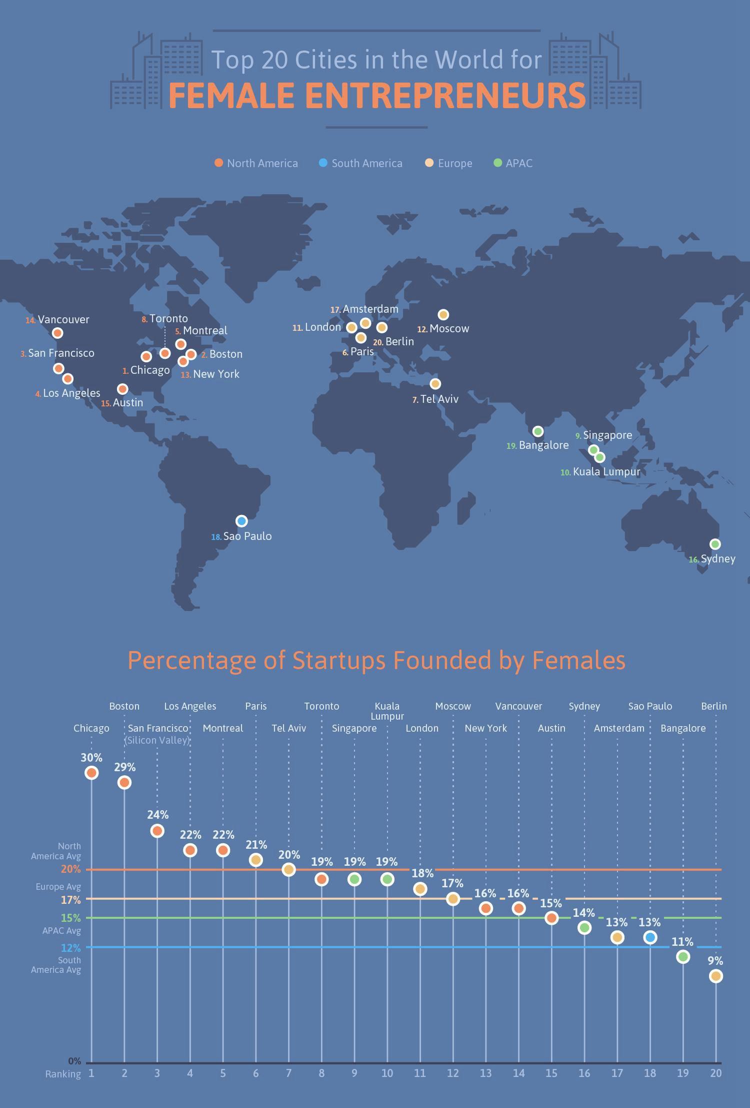 英媒公布全球最适合女性创业城市 中日韩未被统计