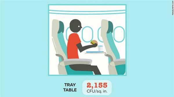 飞机上最脏的地方竟是...