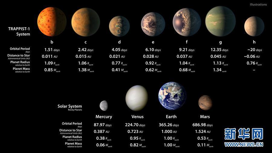 (國際)(2)天文學家在40光年外發現酷似太陽係的行星係