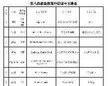 第八批向社會推薦使用的外語詞中文譯名發布