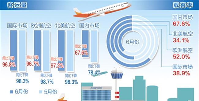 全球航空客運市場復蘇進度低于預期