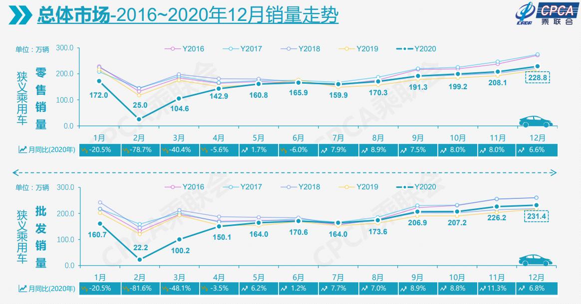 """2020年乘用车销量下滑6.8% 2021年""""开门红""""预期颇高"""