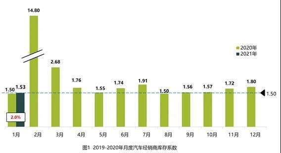 1月经销商加速消化库存 二手车转籍比例为26.22%