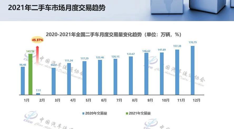1月经销商消化库存 二手车转籍比例提升