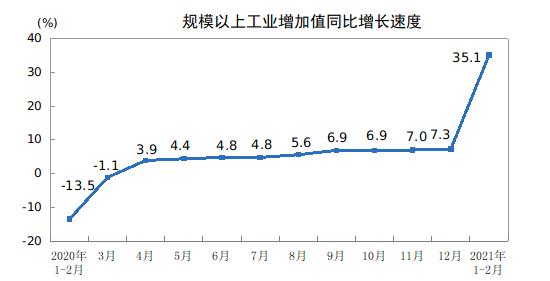 工业生产延续稳定恢复态势 生产订单回流国内带动工业出口