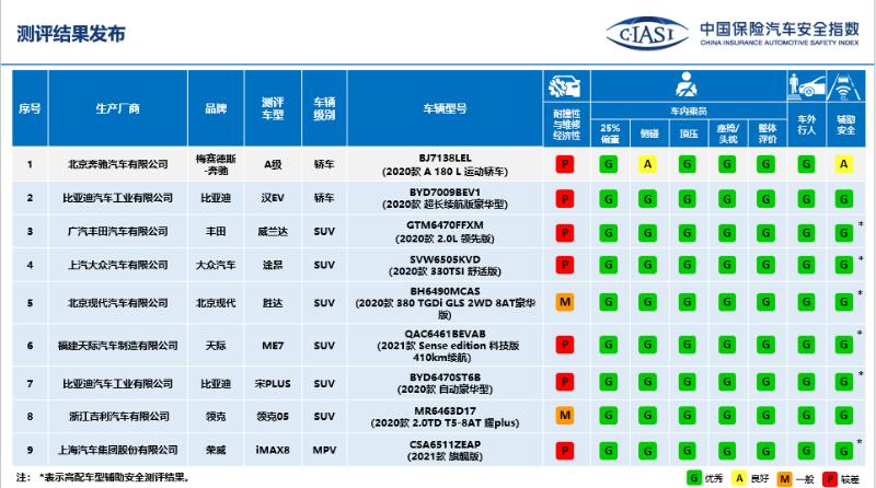 中保研发布9款车C-IASI测评结果 耐撞性及维修经济性表现欠佳