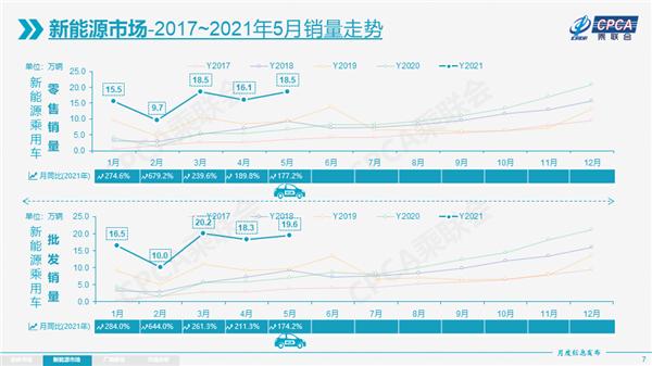 5月车市零售平稳 新能源有望冲击全年240万辆
