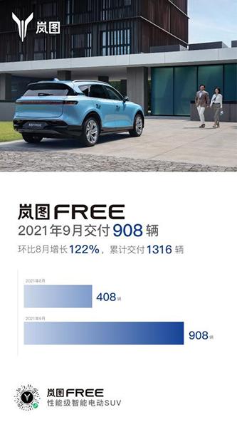 岚图汽车今年9月交付908辆 环比增长122%