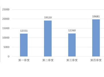 2014年全國MPV銷量報告