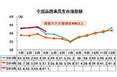 中國品牌1-4月乘用車市佔率穩增 SUV同比增103.9%